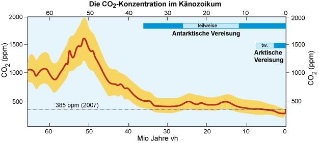 CO2 Konzentration in der Atmosphäre über die letzte 60 Millionen Jahre.